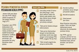 Tryout Seleksi PPPK SMKN 1 Tuntang